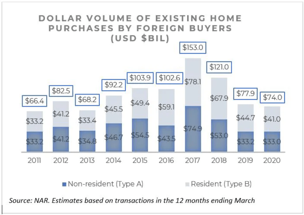 Foreign demand by dollar volume for U.S. real estate