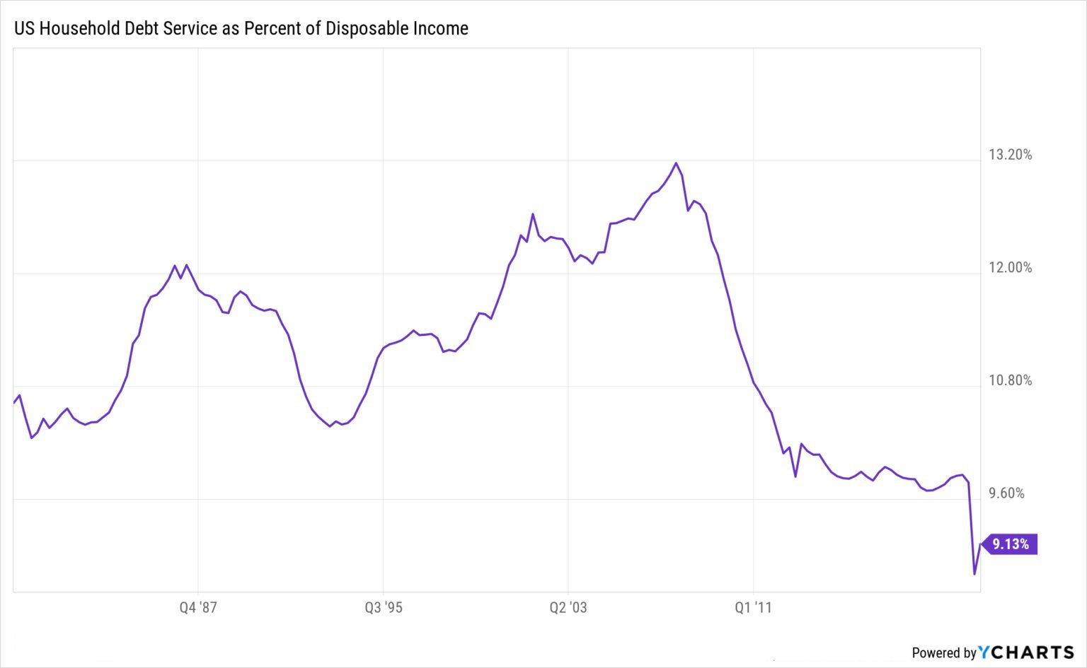 US household debt service as a percent of disposable income historical chart