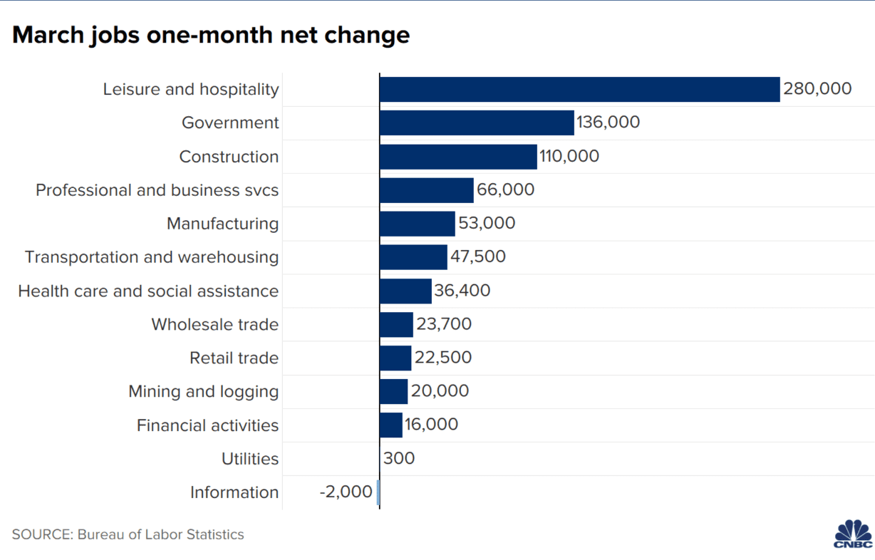 1Q 2021 review - March jobs one-month net change