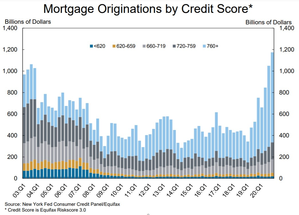 Mortgage originations by credit score 2003 through 2020
