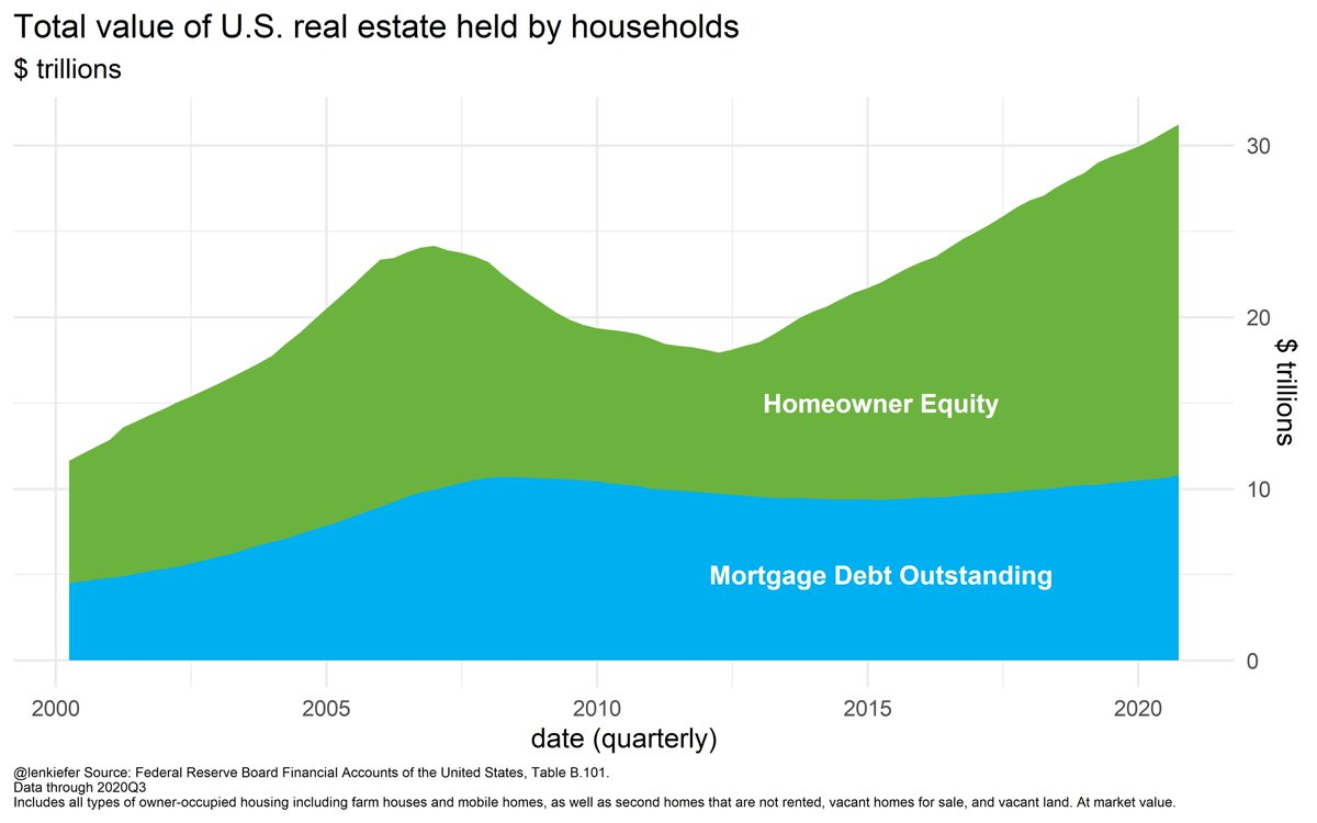 Total value of U.S. real estate and mortgage debt held by households
