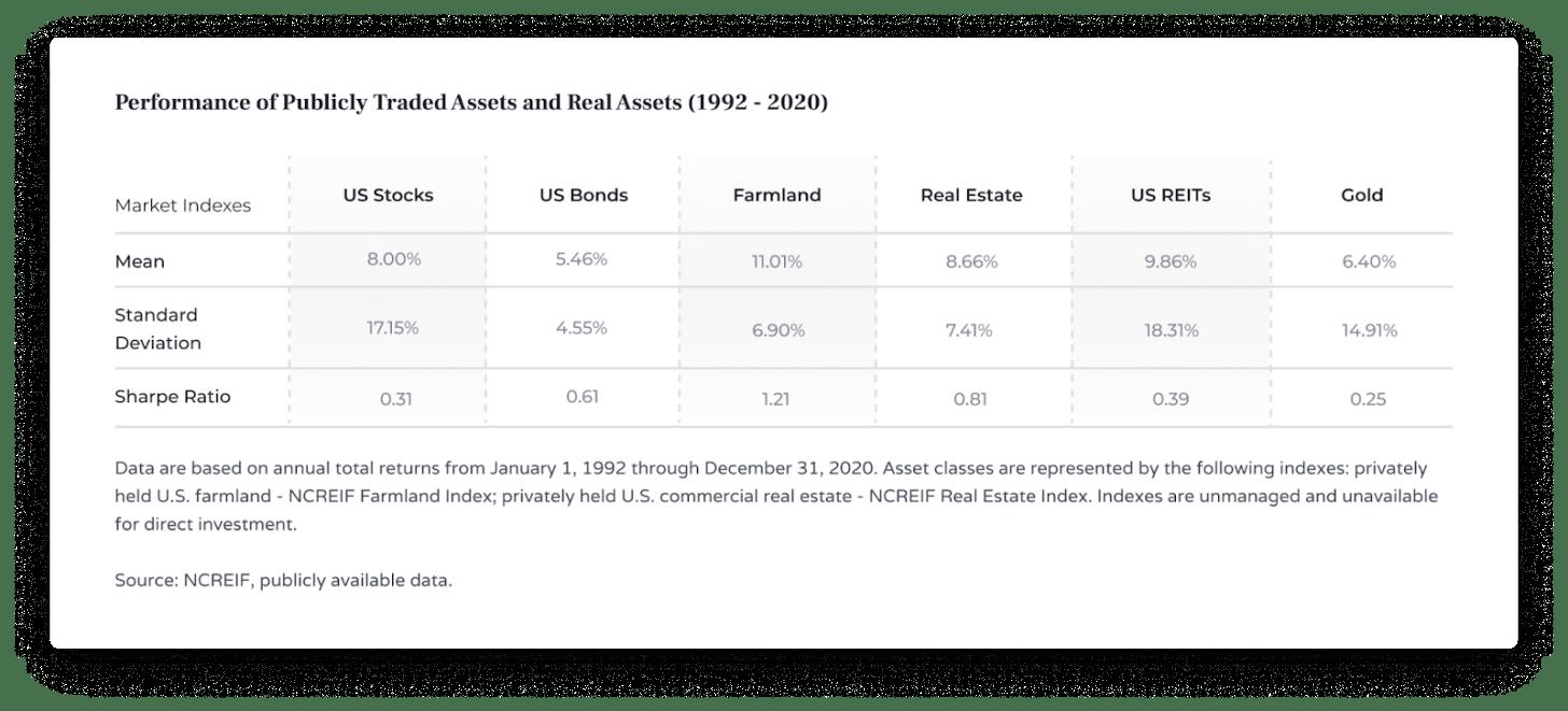 rendimiento de las acciones, bonos, tierras agrícolas, bienes raíces, REIT de EE. UU., Relación de oro y nitidez