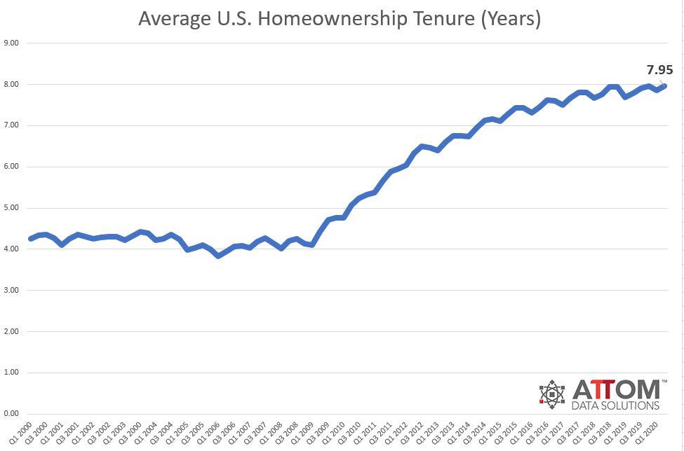 Tenencia promedio de propiedad de vivienda en EE. UU. En años