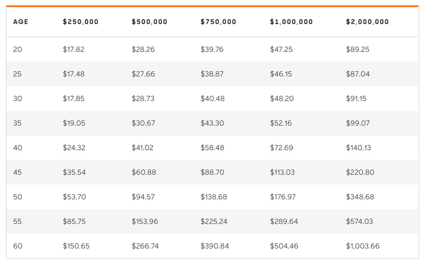 Costo del seguro de vida por edad para hombres