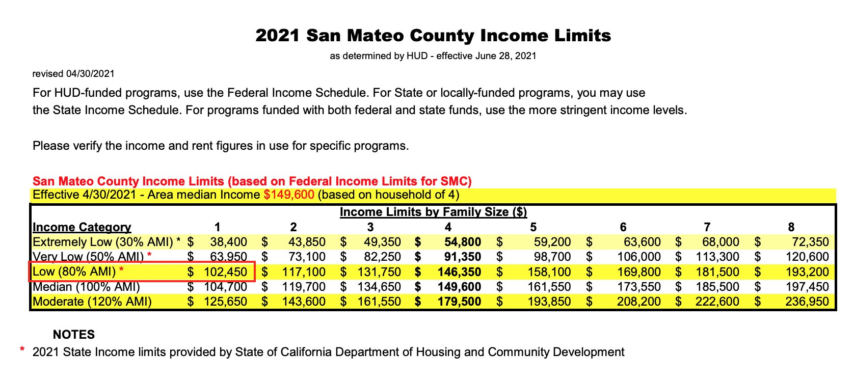 San Mateo Income Limits For Poverty