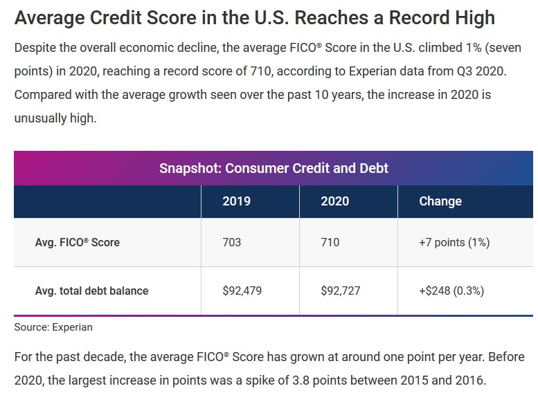 The Average Credit Score In America Is Now Excellent