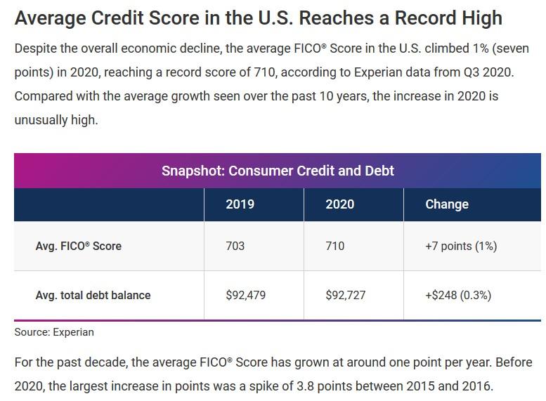 El puntaje crediticio promedio en Estados Unidos ahora es excelente