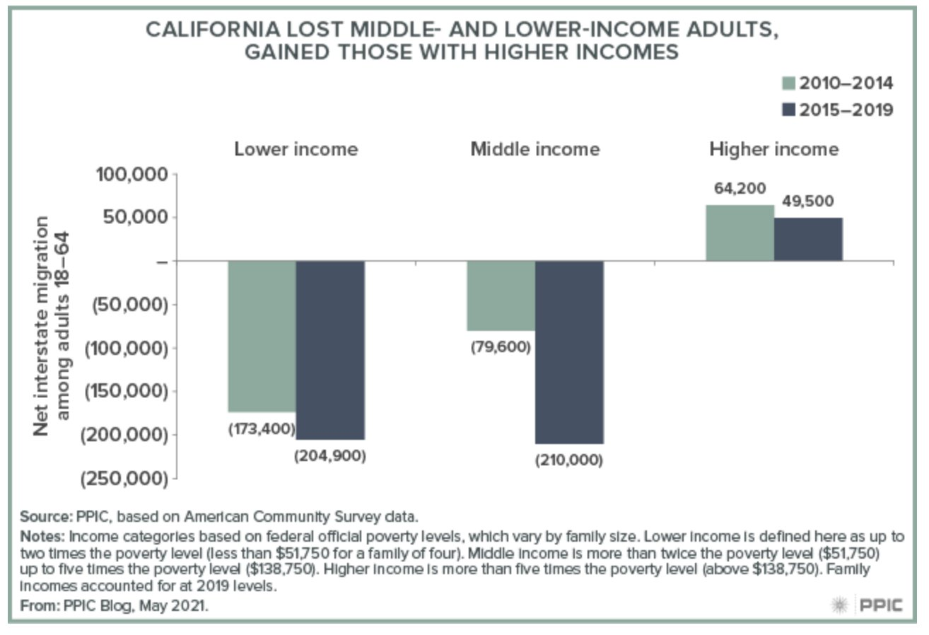 Who is migrating to California by income