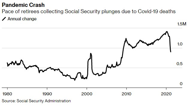 Social Security collection plunges during COVID-19