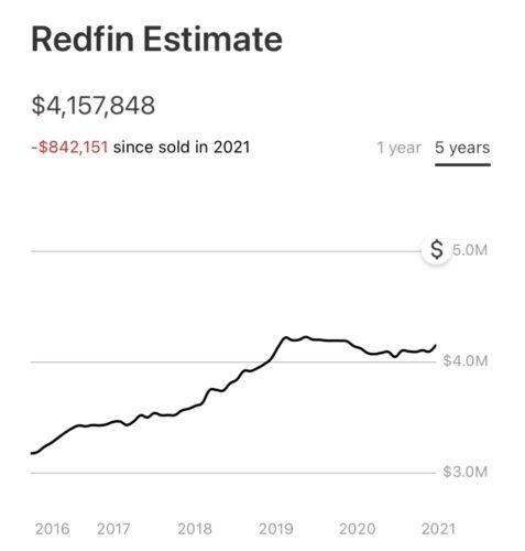 Redfin pricing algorithm is broken