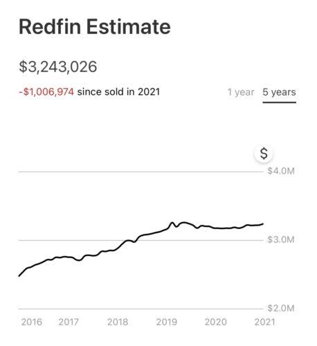 Redfin estimate so wrong on massive overbid