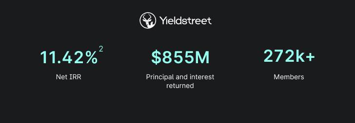 Yieldstreet IRR