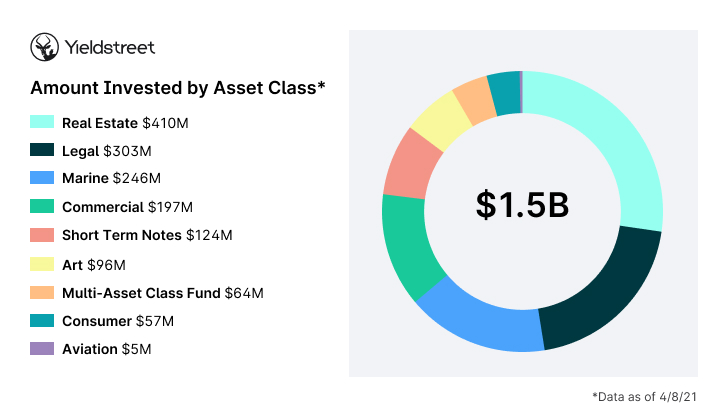 Yieldstreet Asset Classes by Dollars Invested