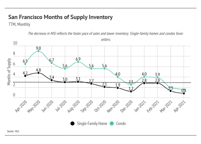 San Francisco housing inventory is way down in 2021