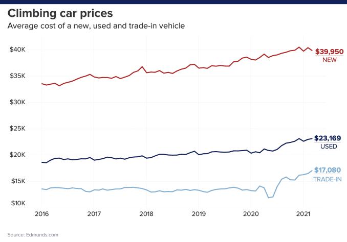 Average new car price, average used car price