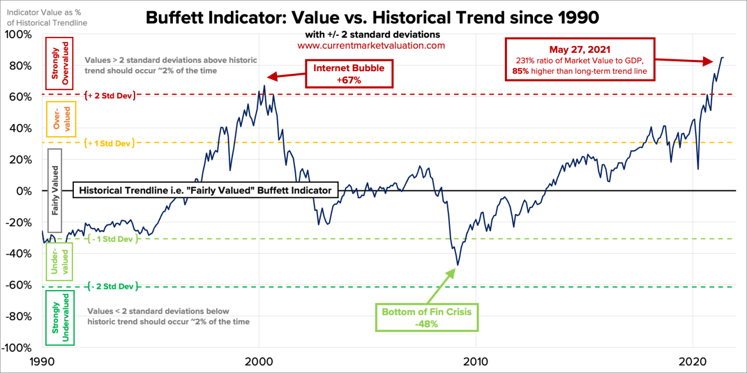The Buffett Indicator - How I'd Invest $100,000 Today