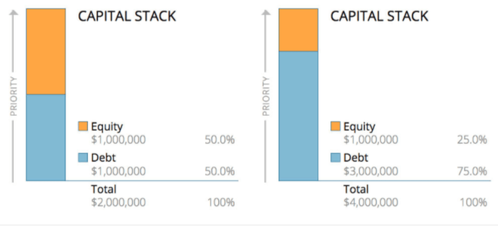 Capital Stack Example