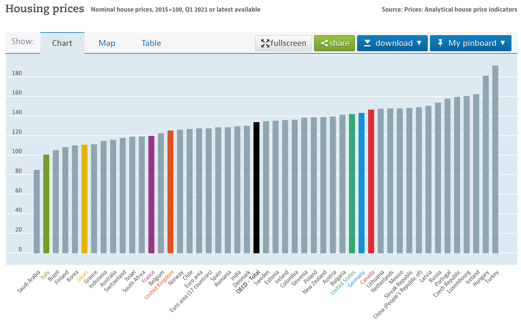 Why is United States Property so cheap? real house prices across the OECD