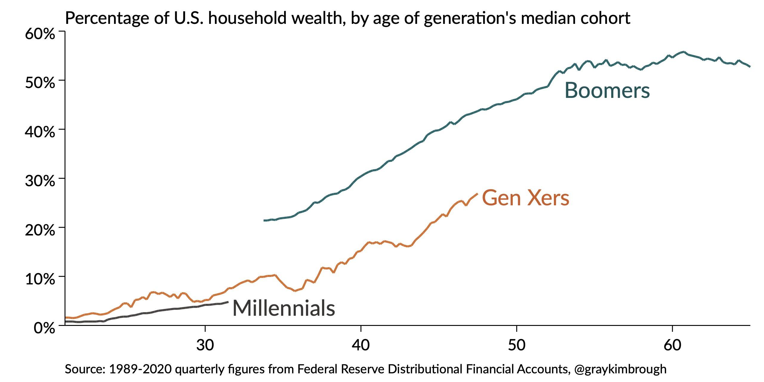 Porcentaje de la riqueza de los hogares de EE. UU. Por edad de cohorte generacional - Mom and Dad Bank