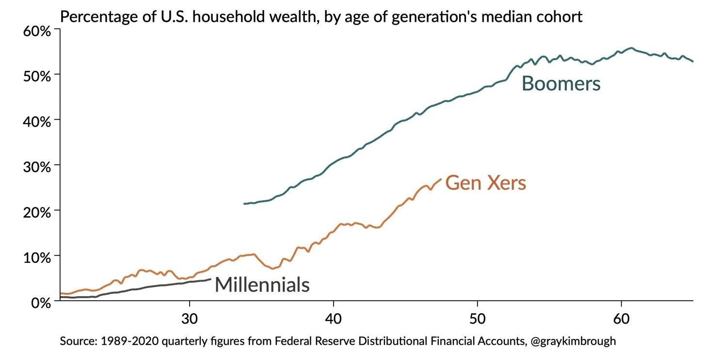 Porcentaje de la riqueza de los hogares de EE. UU. Por cohorte mediana de generaciones - Mom and Dad Bank