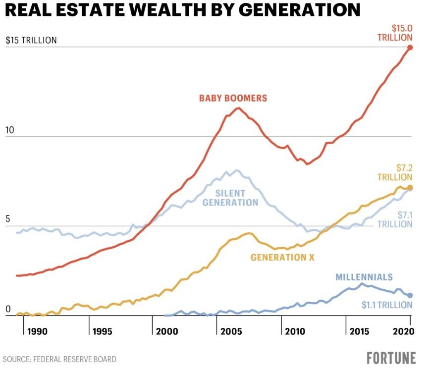 Riqueza inmobiliaria por generación