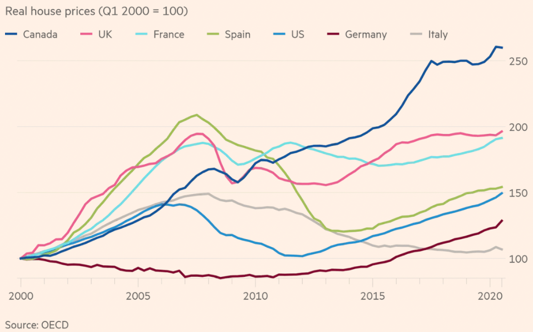 United States property is cheap compared to UK, France, Spain, Germany, and Italy