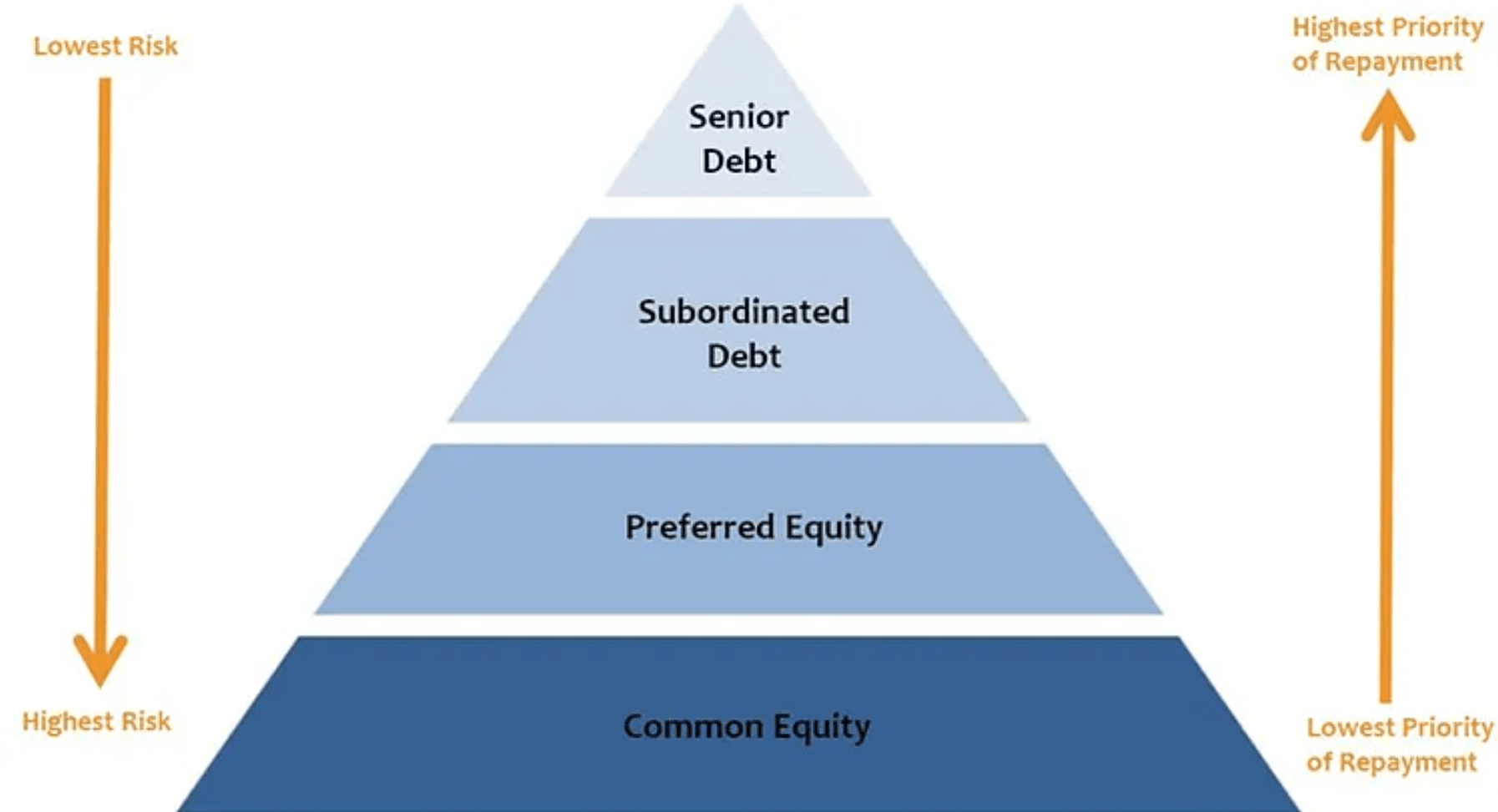 Senior Debt And The Capital Stack