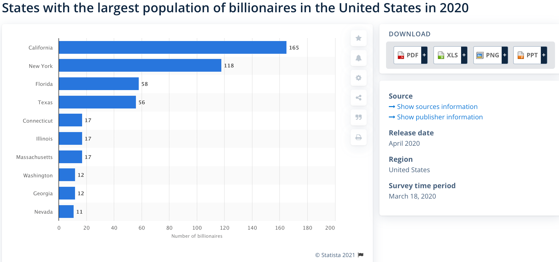Staes with the most number of billionaires