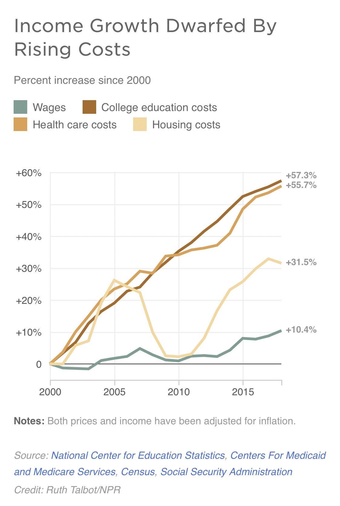 Crecimiento de ingresos que no se mantiene al día con los costos de la universidad, la vivienda y la atención médica