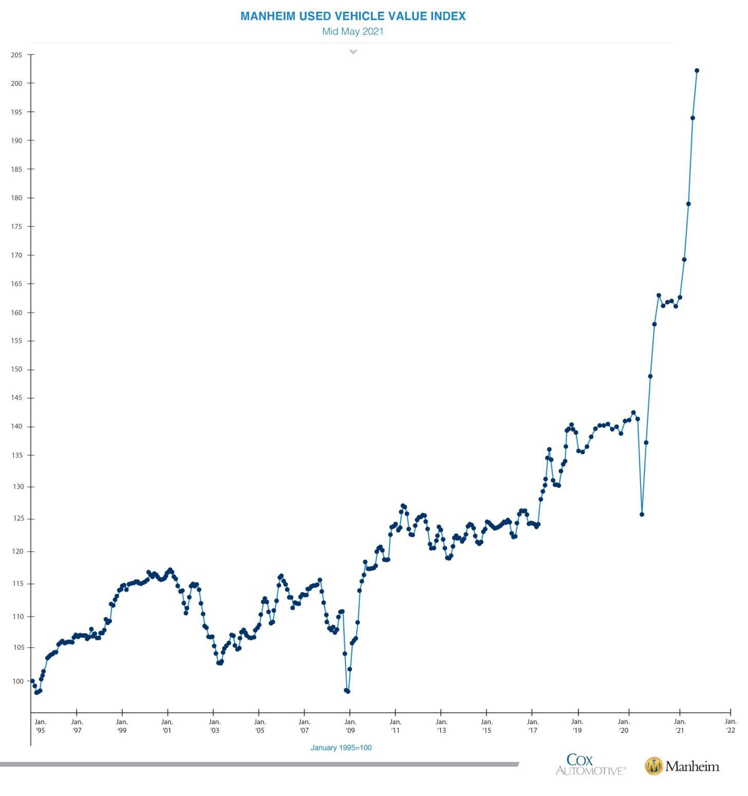 Averaged used vehicle value index