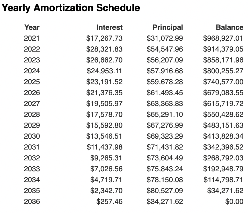 15-year mortgage amortization table on $1 million loan at 3%
