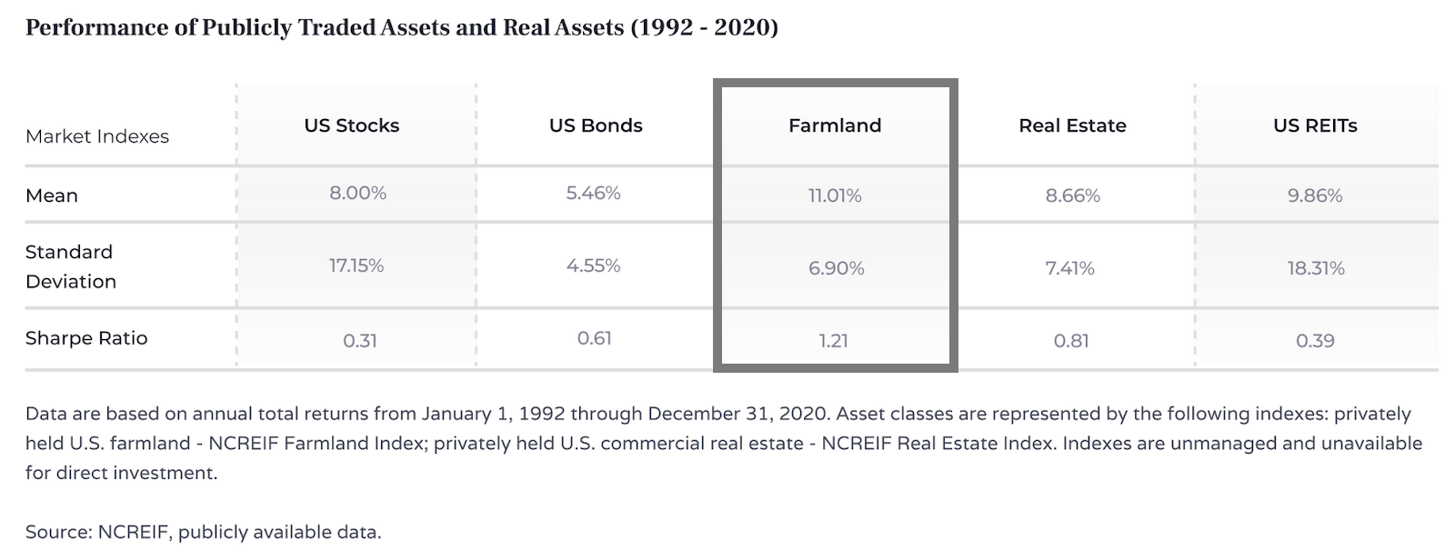 Farmland returns from 1992 - 2020 compared to U.S. stocks, U.S. bonds, US REITs, and real estate