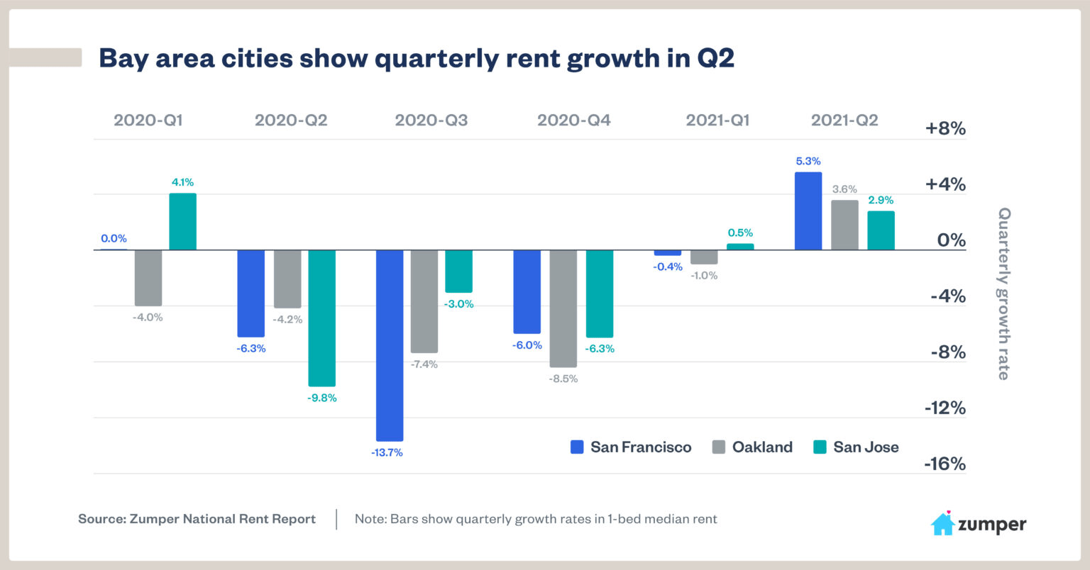 San Francisco Bay Area Real Estate Quarterly rent growth in Q2 2021 Making A Comeback