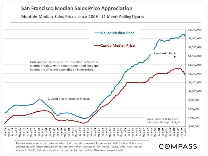 San Francisco median home and condo price appreciation