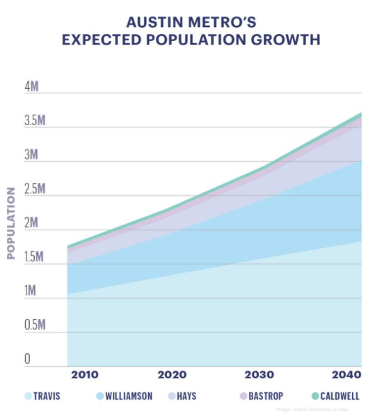 Austin Metro's expected population growth