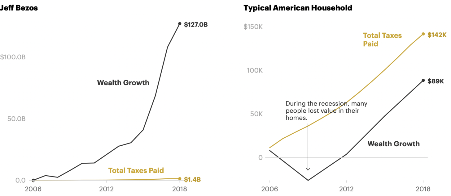 Jeff Bezos Tax bill versus a typical American household
