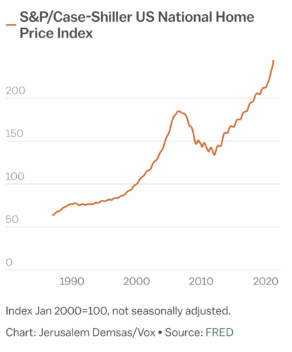 US national home price index - S&P/Case-Shiller