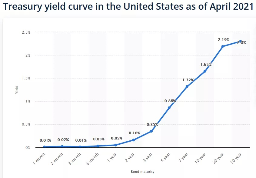 Steepening Yield. Curve