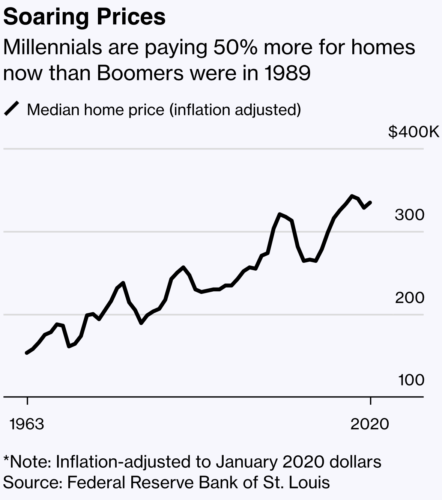 Millennials are paying 50% more for homes now than Boomers were in 1989