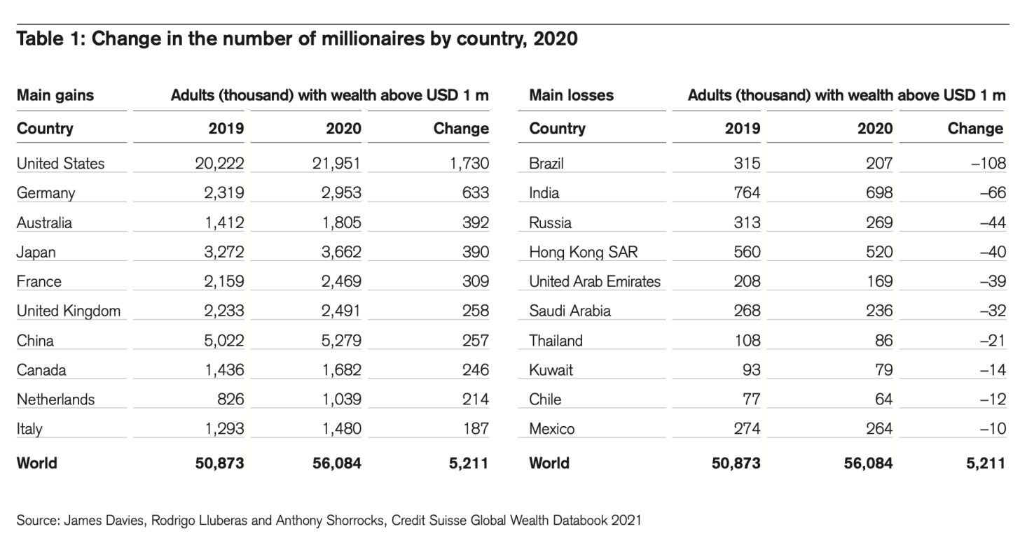 Countries With The Most Number Of Millionaires