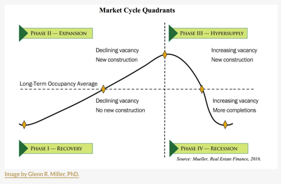 Real estate market cycles - Four phases