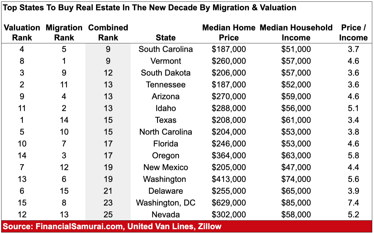 Top states to invest in real estate by migration and valuation rankings