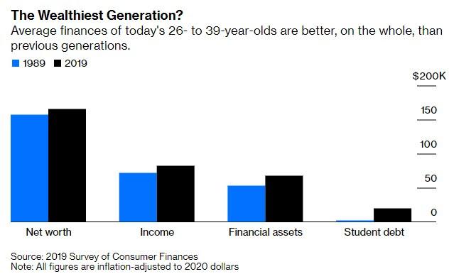 Millennial generation wealth chart - Millennial generation is wealthier than previous generation according to Survey Of Consumer Finances