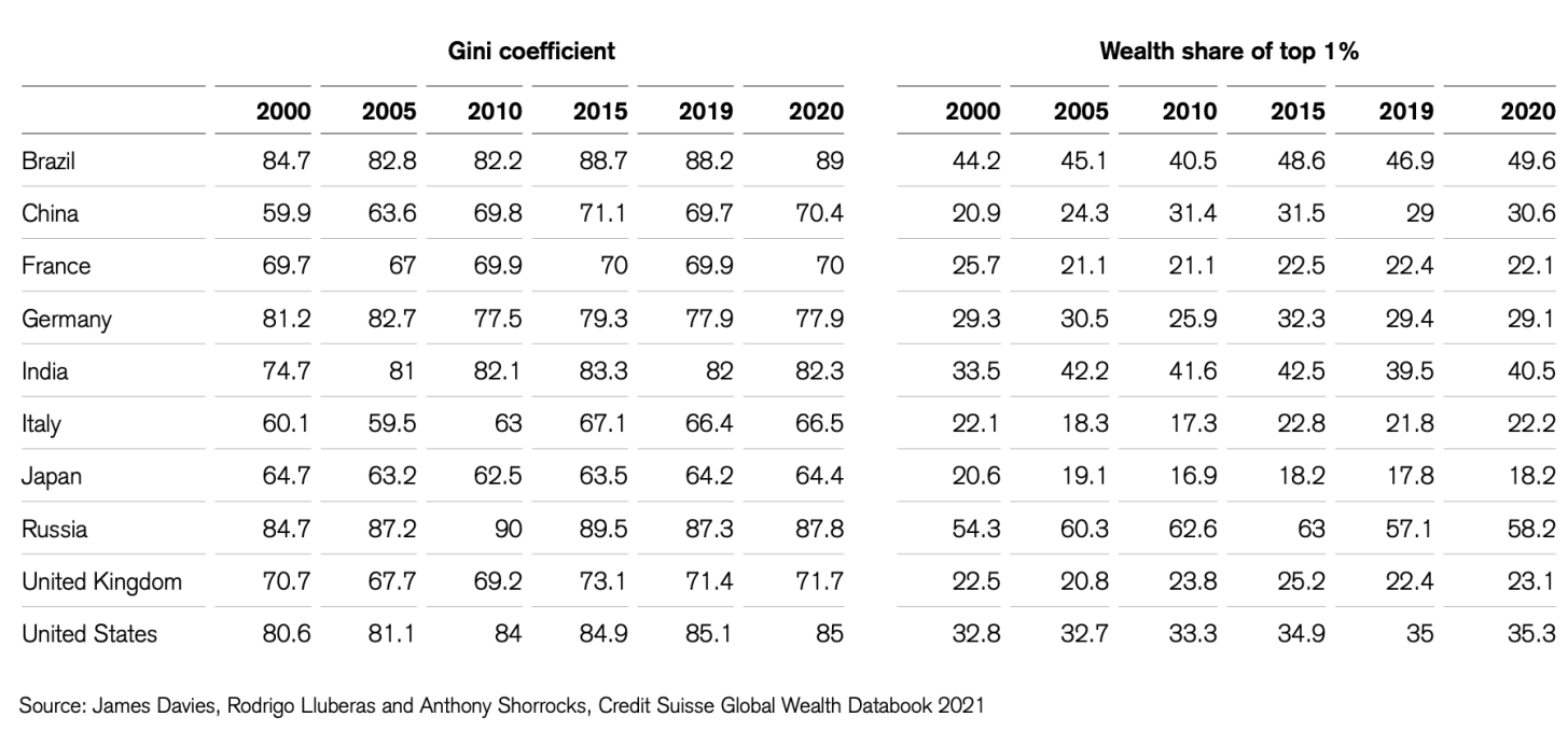 Wealth Inequality By Country