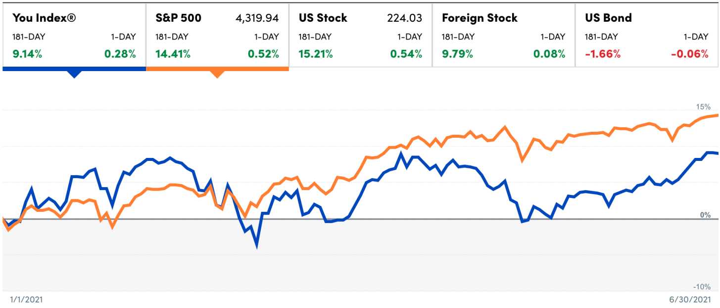 1H 2021 Financial Samurai Investing Performance