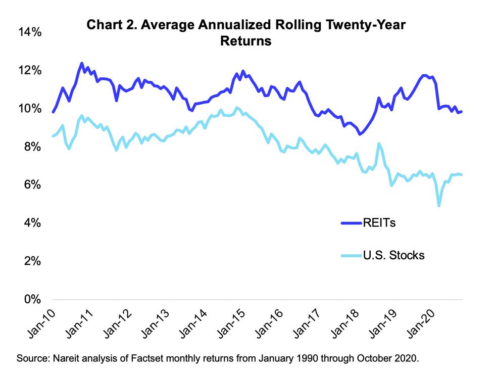 Historical return for REITs versus U.S. stocks