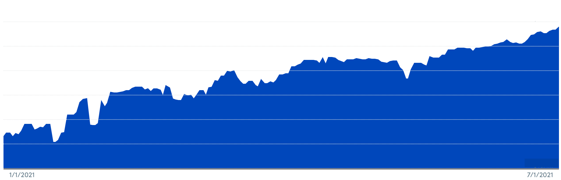 1H 2021 Financial Samurai Net Worth Chart