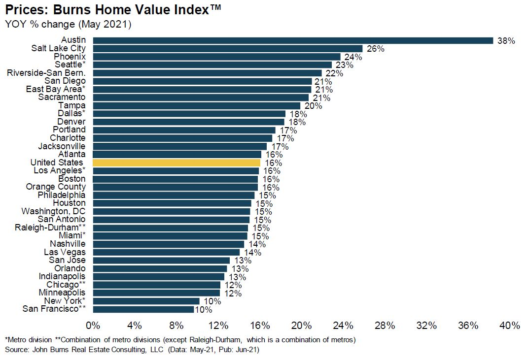 Home value index of various cities