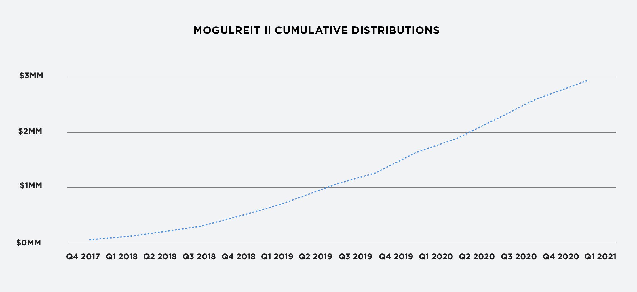 RealtyMogul MogulREIT II Cumulative Distributions Chart