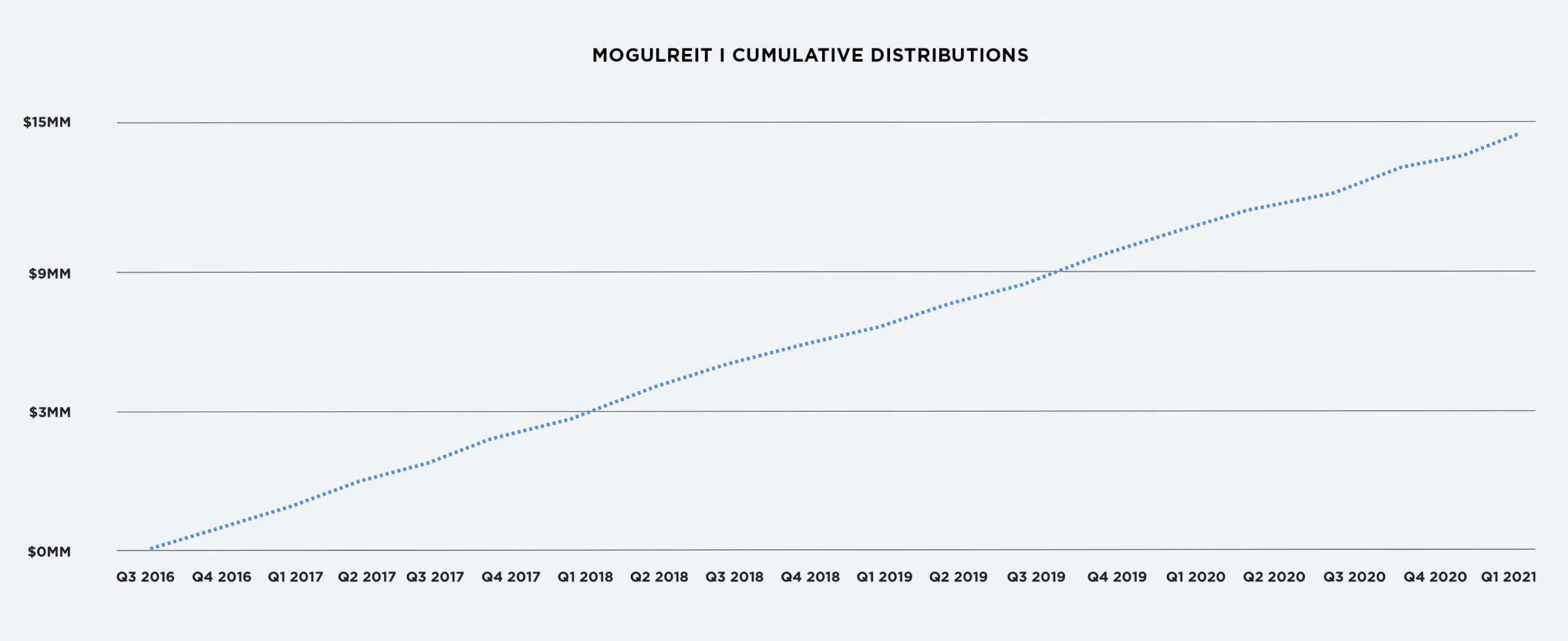 RealtyMogul MogulREIT I Cumulative Distributions Chart